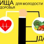 Пища, нестарение, здоровье