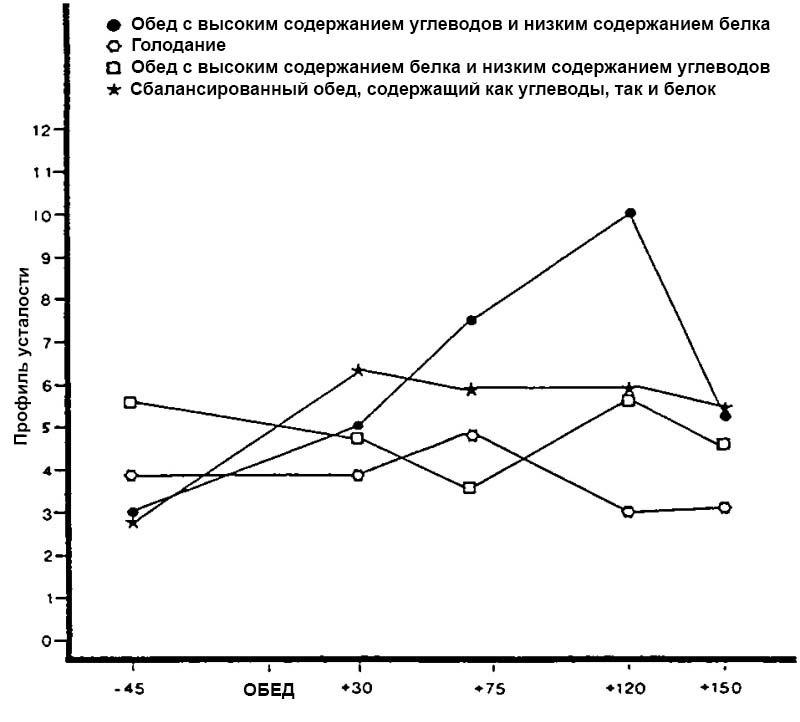 пища с высоким содержанием углеводов вызывает утомляемость