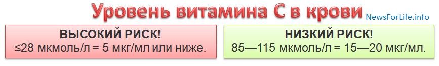 Наилучший уровень витамина С в крови, концентрация витамина С в крови