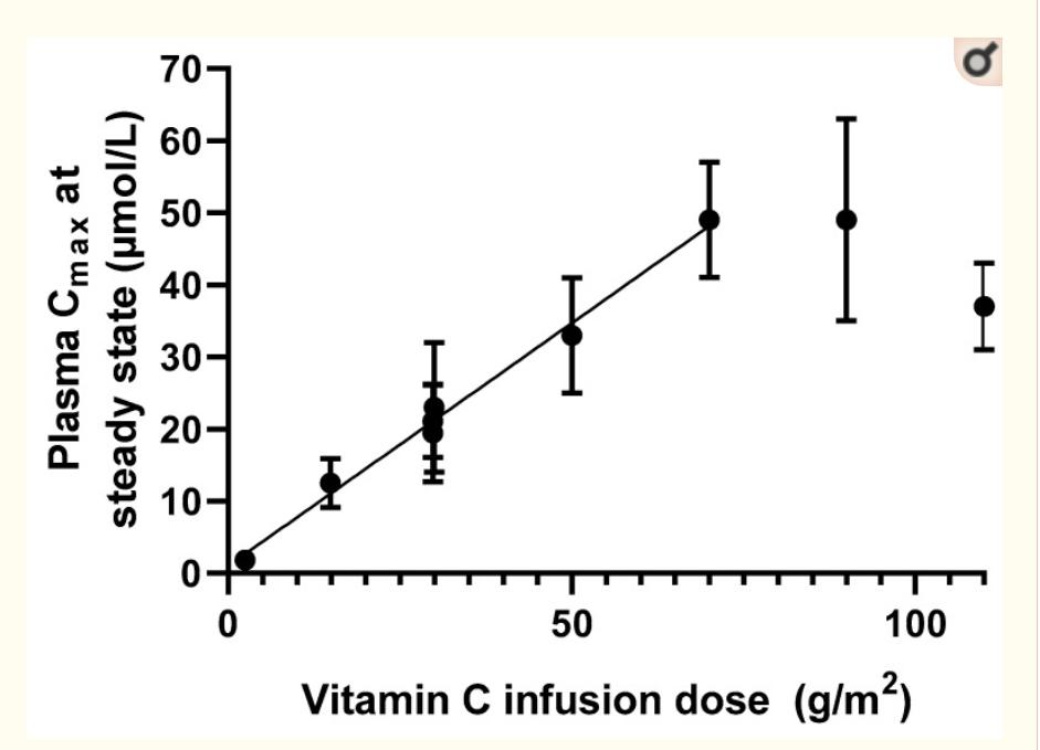 дозы витамина с при раке