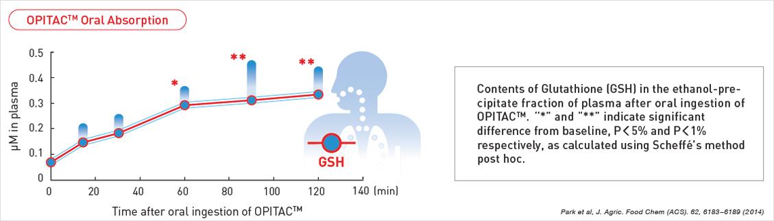 Глутатион OPITAC™ восстановленный