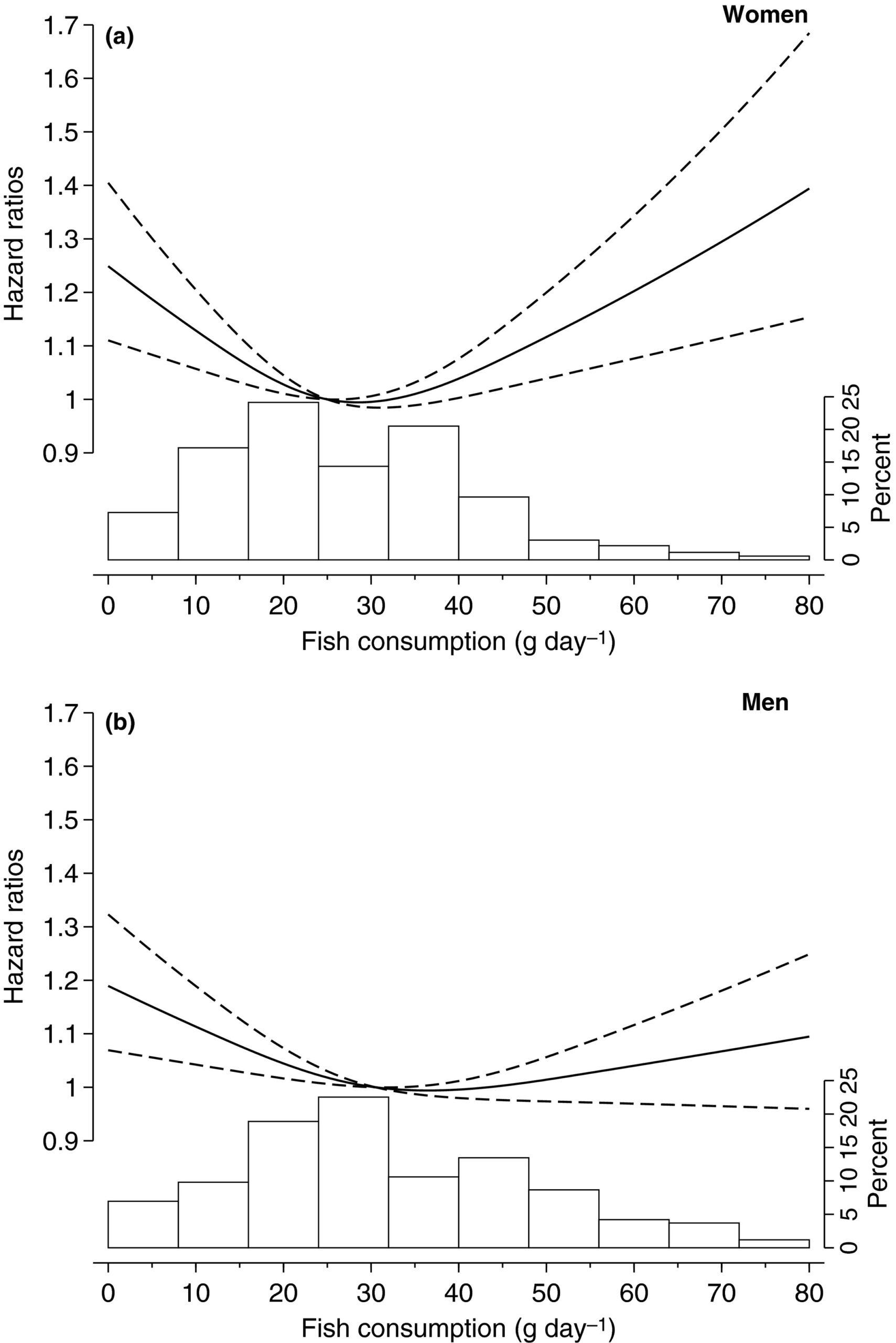 потребления рыбы риск общей смертности