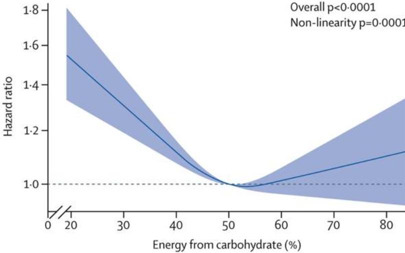 связь между процентом энергии от потребления углеводов и смертностью от всех причин