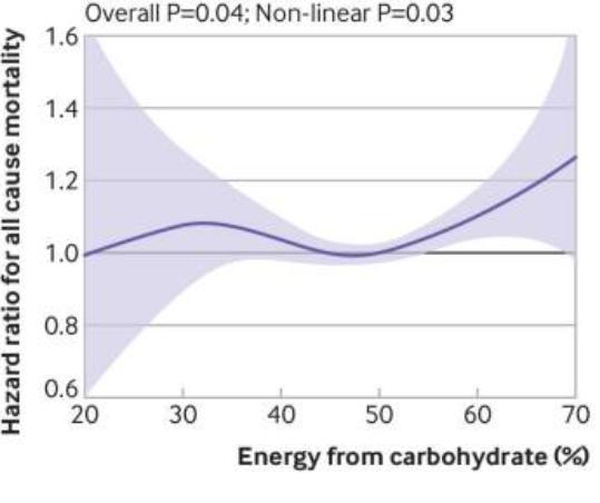 связь между процентом энергии от потребления углеводов и смертностью от всех причин 2