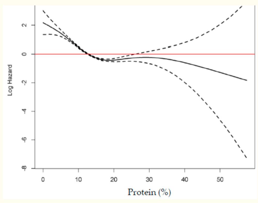 связь потребления белка со смертностью корея