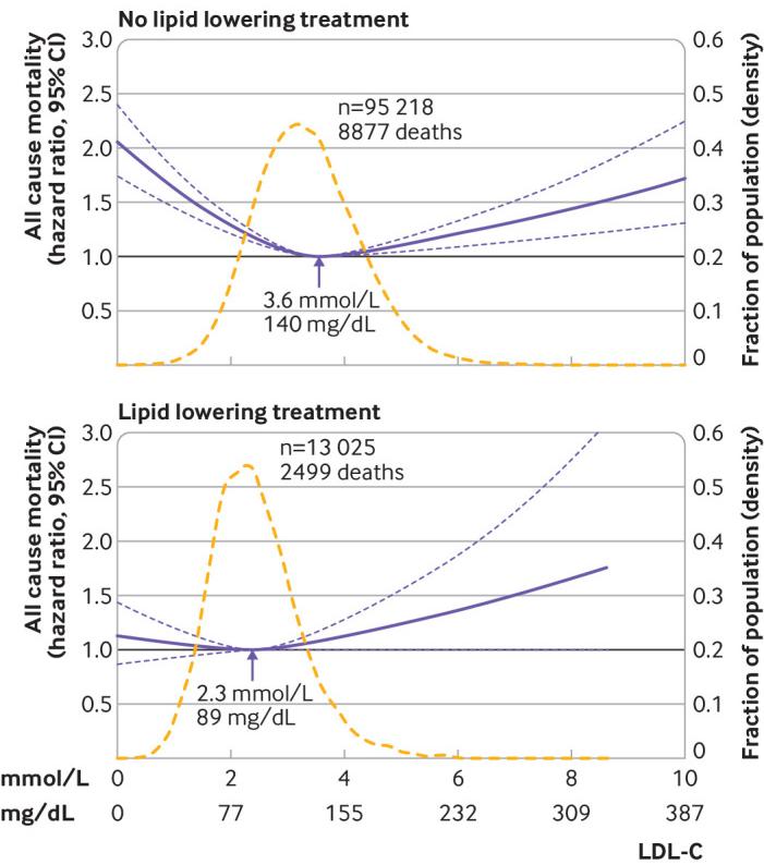Концентрация ХС-ЛПНП, связанная с наименьшим риском смертности от всех причин