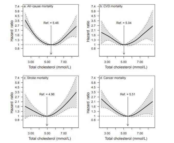 повышенной смертности при крайних значениях (высоких или низких) холестерин
