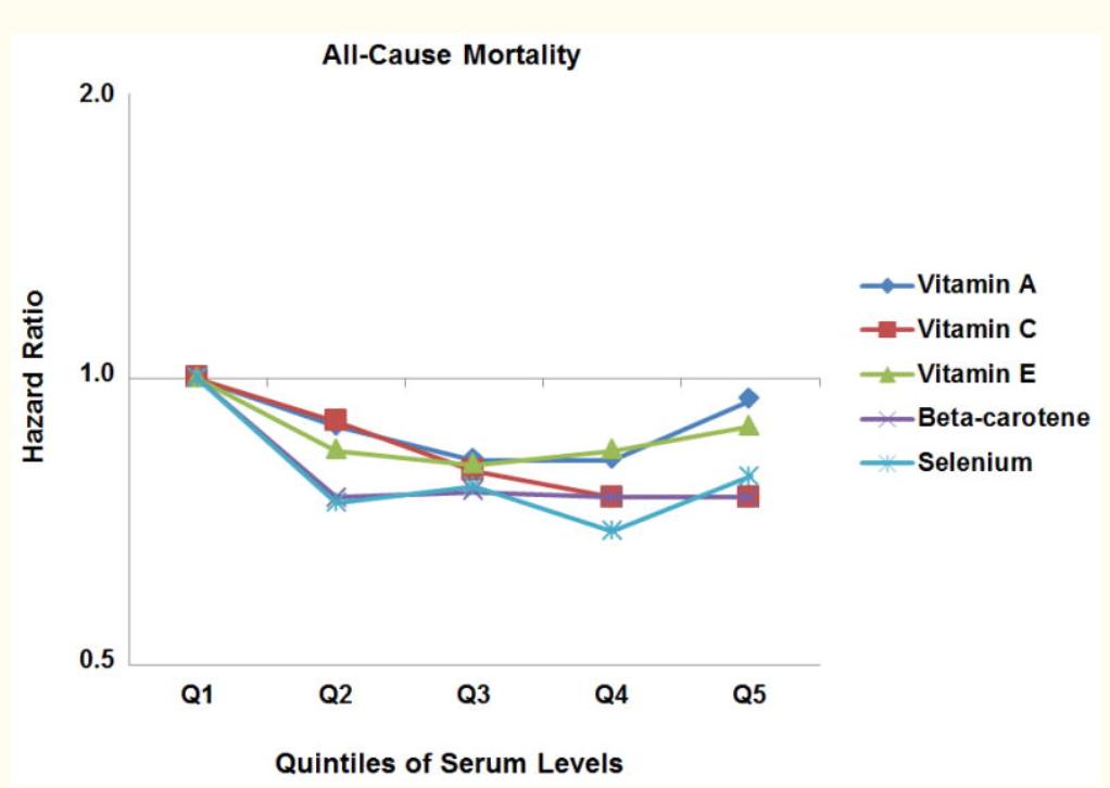 Витамин E и риск смерти