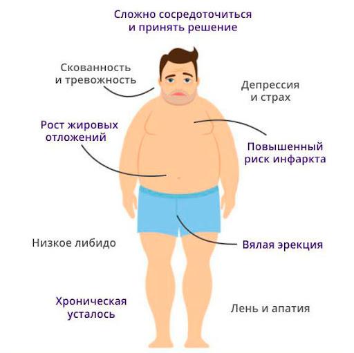 Тестостерон  симптомы